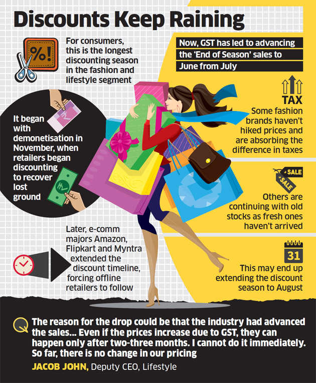 Pre-GST bonanza eats into July numbers as fashion sales drop 20 per cent