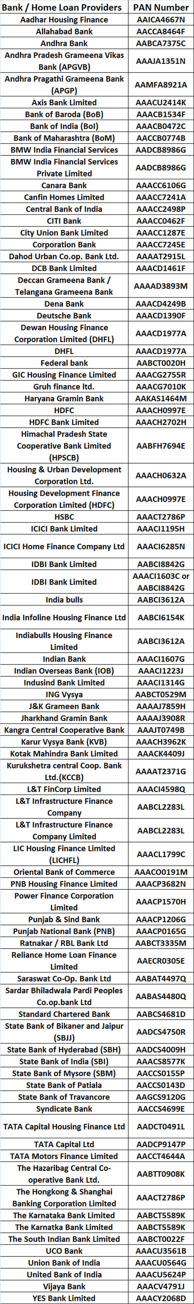 Need PAN of your bank to avail home loan benefit? Here's the list