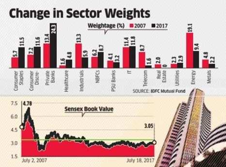 Kotak Mahindra Bank first-quarter net profit rises 23 per cent