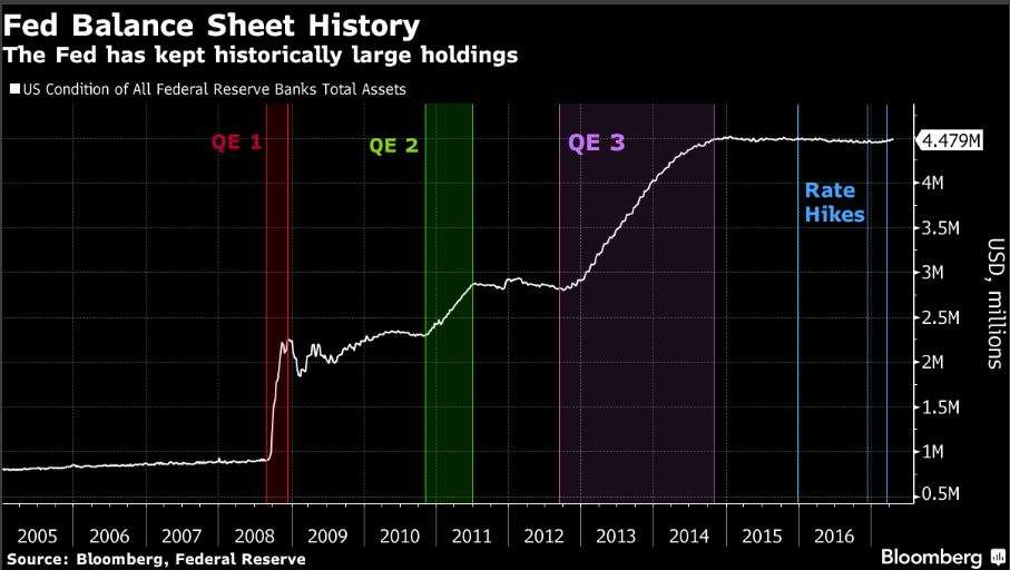 Fed wants to wind down QE, but is it the master of balance sheet fate?