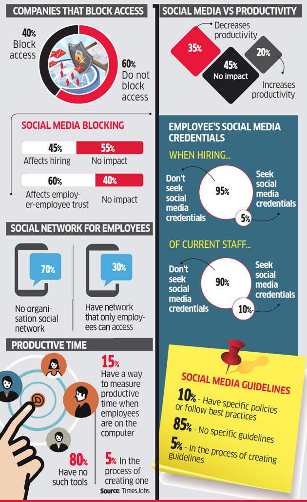 Use of social media at work
