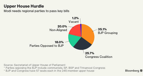 People's mandate not for JD(U)-BJP alliance: Sharad