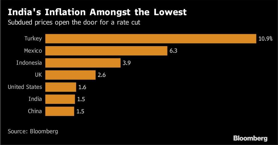 India's Central Bank Cuts Key Lending Rate