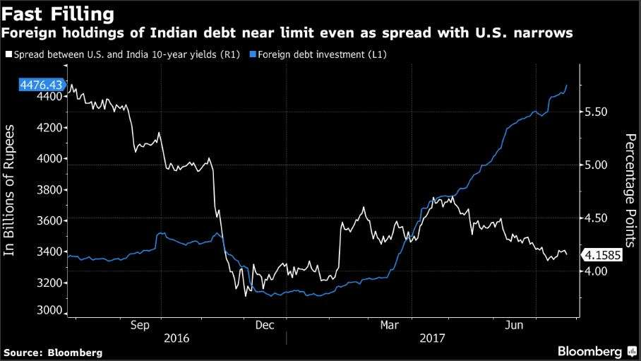 Rupee hits 2-year high, trades at highest level since August 2015