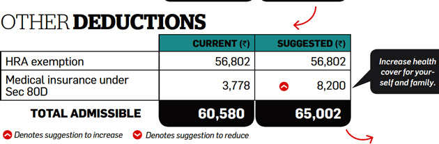 ​Tax Optimizer: NPS, rejigging salary, buying medical cover can help Rao save more tax