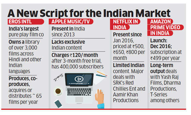 Eros Group in talks with Apple to sell its content library of movies and music for around $1 billion
