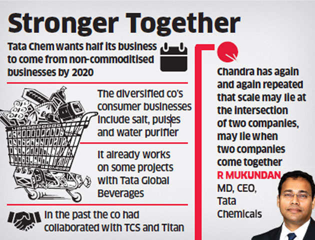 Tatas' food consumer companies step up collaboration, may form cluster