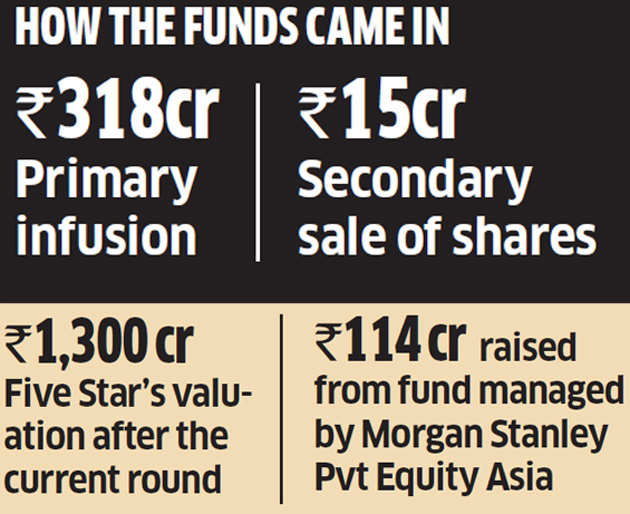 Five Star raises Rs 333 crores in Series C round, valuation at Rs 1,300 crores