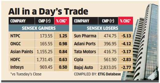 Sensex trades 85 points lower; Tata Motors, ONGC top losers