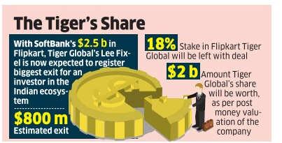 Tiger Global's big Flipkart bet is finally paying off
