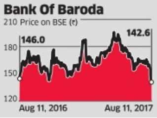 Bank of Baroda net falls 52% on surge in provisions
