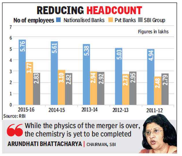 SBI Cuts Staff Strength Looks To Redeploy 10000
