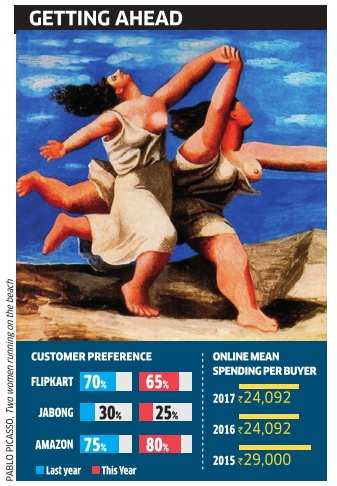 Survey finds a 'Prime' reason why users prefer buying on Amazon - Economic Times