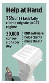 This IT company ups GST Tally with 75% conversion
