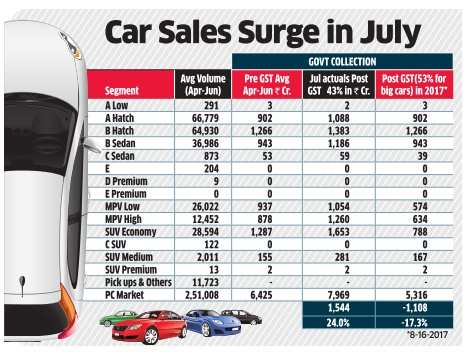 Higher car cess not needed to protect government revenue, say companies