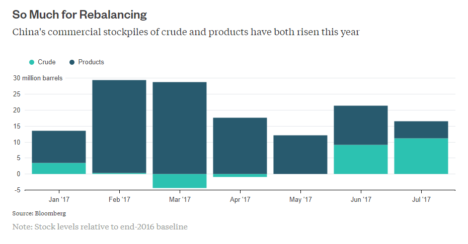 Flooding knocks out U.S. refineries, crude hit by supply disruptions
