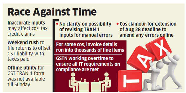 Companies fear losing credit over GST filing errors