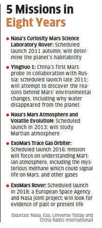 Human mission to Mars by 2035: Is it possible?Human mission to Mars by 2035: Is it possible?