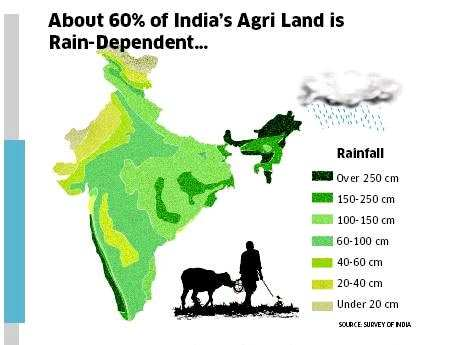 How to solve the problems of India's rain-dependent agricultural land