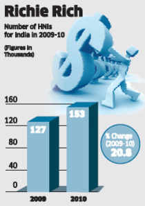 India has the 12th largest HNI club; HNI population grew 22% in 2009-10 with assets worth $582 bn