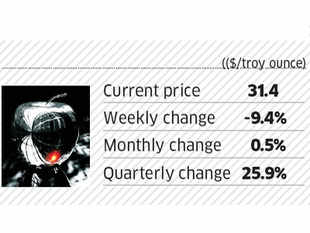 Euro woes take a heavy toll on commodities