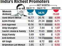 Stock market meltdown: India's billionaire club shrinks by a third in 2011