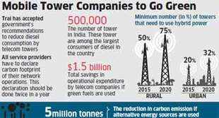 Telcos asked to use hybrid power to run towers