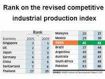 Indian factories fail to move up on competition ladder