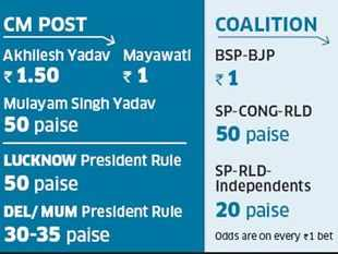 UP assembly elections 2012: Bookies bet on SP-RLD alliance to form government