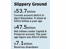 Rupee likely to wobble again as BoP deficit touches highest level in 20 years
