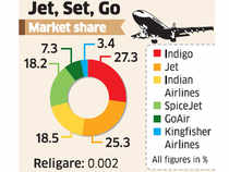 Jet will continue to benefit from an improvement in yields, high-traffic period and strong international traffic.