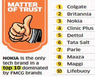 For the second year running, Colgate has emerged India's Most Trusted Brand in a study conducted by Brand Equity and The Nielsen Company.