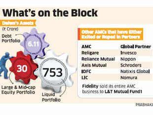 The company will soon start looking around for potential buyers for the fund portfolios, said a source close to the development.