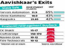 Aavishkaar Venture Fund's Vineet Rai proves investors can exit social businesses profitably