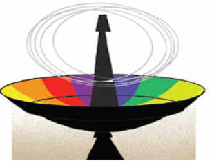 All available spectrum can be pooled and shared by all licensees. This is what populous India needs.