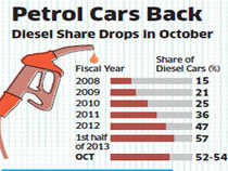 """""""Petrol cars have made a strong comeback after the government hiked diesel prices."""""""