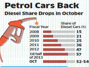 """Petrol cars have made a strong comeback after the government hiked diesel prices."""