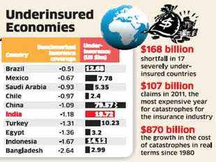 A new global report by Lloyds of London finds there is an annualised shortfall of $20 billion in insurance in India.