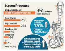 Ajay Bijli-led PVR buys screen multiplex chain Cinemax for Rs 395 crore