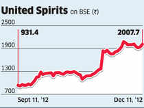 A strong growth of 14% in the premium spirits segment did support a revenue growth of 20% in the September 2012 quarter from a year ago, but operating profit failed to match this growth