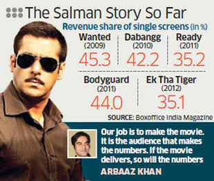 On Friday the 21st, Salman Khan completed his transition from the demigod of India's 12,000-odd single screens to being the indisputable cash king of the 1,300-odd multiplexes with the release of Dabangg 2.