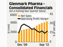 Glenmark Pharma set to reap R&D gains despite hiccups