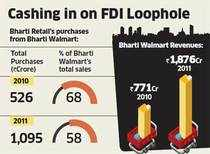 Bharti Walmart sells bulk of wares to Easy Day Retail, definition of 'group company' creates ambiguity