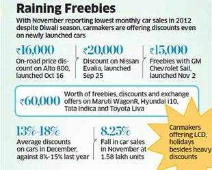 Indians can now buy mint car models at reduced prices, dismal sales during Diwali force cos to offer rebates