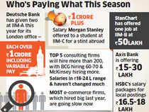 Deutsche Bank, Morgan Stanley offering 1-crore-plus salary at IIMs, e-comm firms stay lukewarm