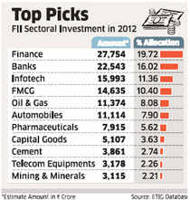 An ET analysis shows nearly 47% — $11.5 bn of the $24.4 bn invested by FIIs last year — was in the three sectors, with financial stocks attracting $5 bn, or 19.72%, followed by banks ($4.1 bn) and Infotech ($2 bn).