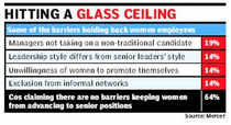 While women continue to make up a small percentage of the senior leadership in organizations globally, Indian companies are doing much worse in terms of advancing female professionals to top leadership roles