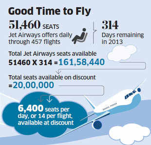 Race on to Slash Airfares: IndiGo, GoAir follow suit as flyers scramble for discounted Jet tickets