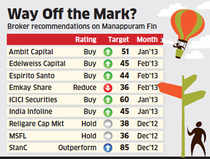 Manappuram Finance crashed almost 20% to 27.70 after the company selectively shared information about large loan losses with some investors.