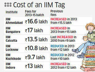 IIM-Lucknow bucks trend, cuts fee by 10%, Fee comes down to Rs 10.8 lakh from Rs 12 lakh